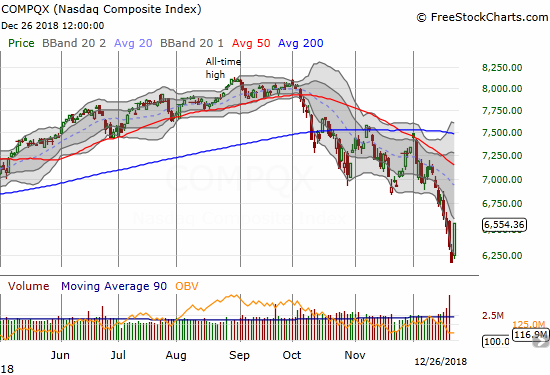 The NASDAQ almost wiped out three straight days of losses with its 5.8% gain. The upper bound of the lower Bollinger Band channel is next up as critical resistance.