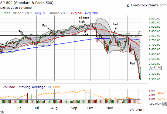 The S&P 500 (SPY) eliminated 2 days of losses with today's 5.0% gain. The upper bound of the lower Bollinger Band channel is directly in play.