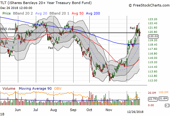The iShares 20+ Year Treasury Bond ETF (TLT) dropped 1.1% as it failed once again in the 122 to 123 range.