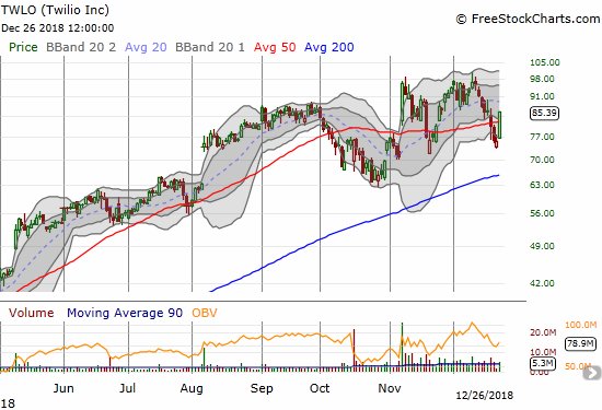 Twilio (TWLO) soared 13.0% and broke out above its 50DMA again.