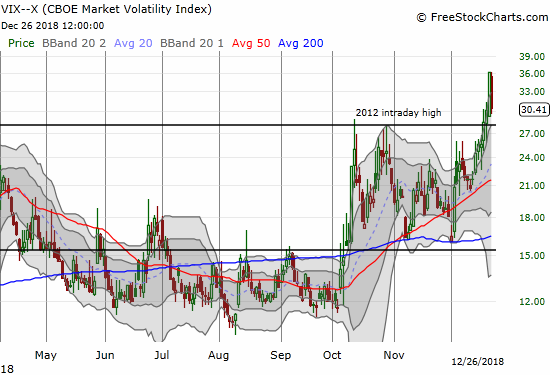 The volatility index, the VIX, was mostly downhill for the day. It closed with a 15.7% loss and ended a streak of six straight trading days closing at or near its upper Bollinger Band.