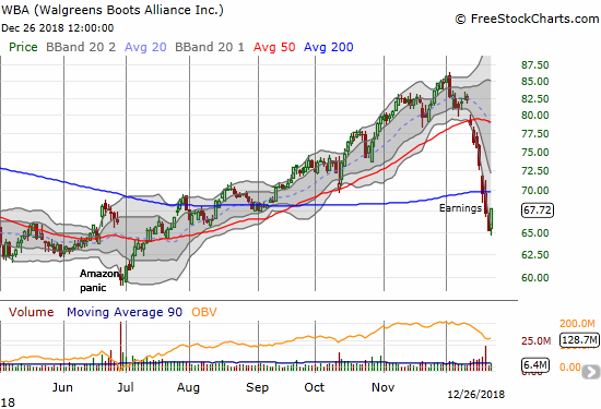 Walgreens Boots Alliance (WBA) gained 3.8% after 8 straight down days.