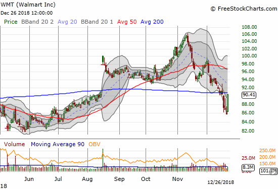 Walmart (WMT) jumped right back to 200DMA resistance on a 5.4% 1-day gain.