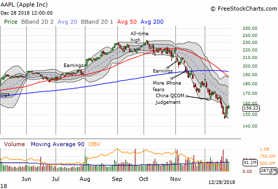 Apple (AAPL) experienced its rebound off recent majors lows all in one day. The stock barely closed outside of its lower Bollinger Band.