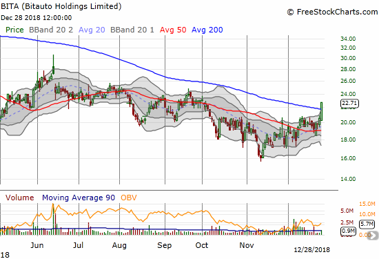 Bitauto (BITA) soared 10.7% in a bullish 200DMA breakout. The stock now trades at a new post-earnings high.