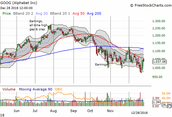 Alphabet (GOOG) bounced sharply enough off its lows to retest 50DMA resistance. This test is critical.