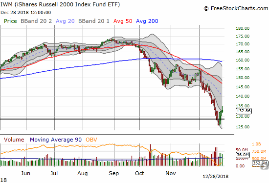 The iShares Russell 2000 ETF (IWM) bounced back from its complete reversal of its 2016 breakout. IWM also closed above its lower Bollinger Band downtrending channel.