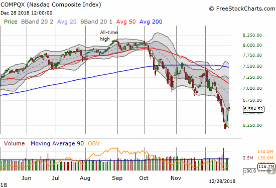 The NASDAQ managed to avoid a loss as it closed for the second day in a row outside of its lower Bollinger Band channel.