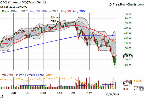 The Invesco QQQ Trust (QQQ) essentially closed flat with the previous trading day as it managed to stay outside of its lower Bollinger Band channel.