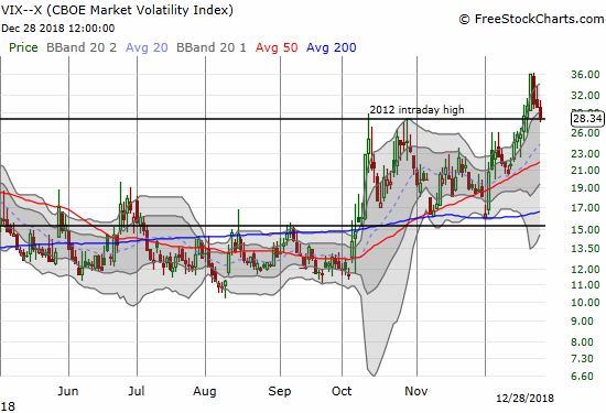 The volatility index, the VIX, closed just above the intraday high from 2012's big market sell-off.