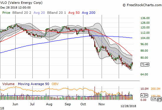 Valero Energy Corporation (VLO) is trading at important, downtrending 20DMA resistance.