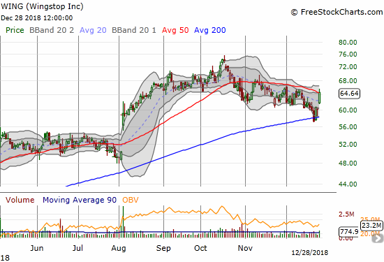 Wingstop (WING) gained 6.7% and is almost flat for the month of December. Resistance from the 50DMA is now holding the stock back.