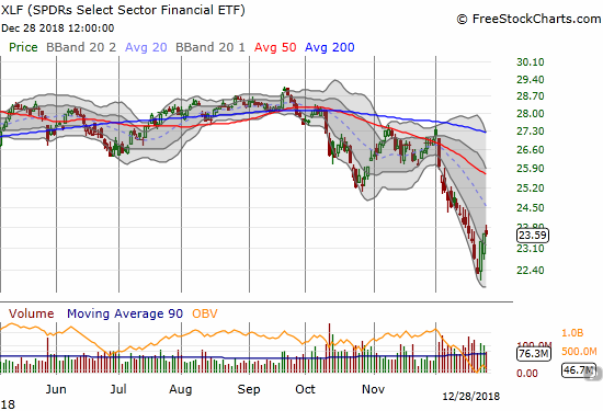 The Financial Select Sector SPDR ETF (XLF) bounced very sharply off its 25-month low.