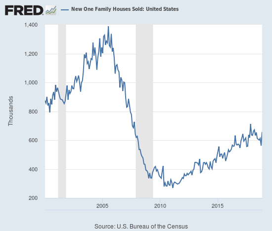 New home sales have rebounded sharply