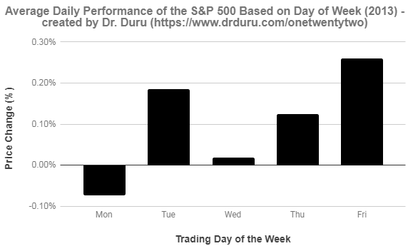 The spread of average performance for the S&P 500 (SPY) in 2013 was not unusually wide.