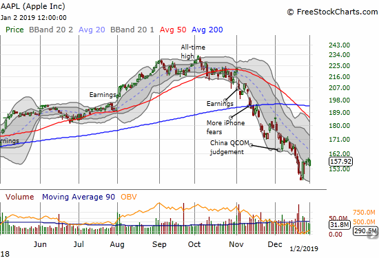 Apple (AAPL) BEFORE its revenue warning. The stock battled back from a 2.2% gap down to end the day flat. All that buying effort was likely in vain as AAPL dropped as low as $145 in after hours trading.