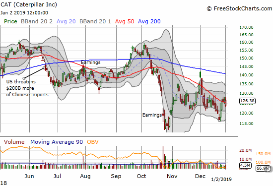 Caterpillar (CAT) rallied from its gap down to a gain before fading to a 0.5% loss.