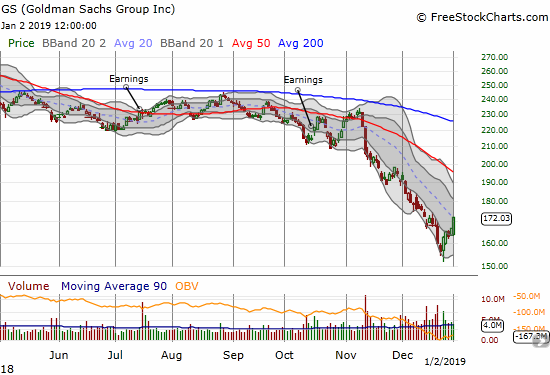 Goldman Sachs (GS) rallied into a close at the high of the day and a 3.0% gain.