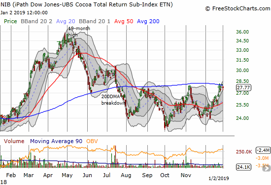 The iPath Bloomberg Cocoa SubTR ETN (NIB) had a wild 2018. The 23% gain on the year belies a major price collapse and repeated failures to re-establish momentum above 200DMA resistance.