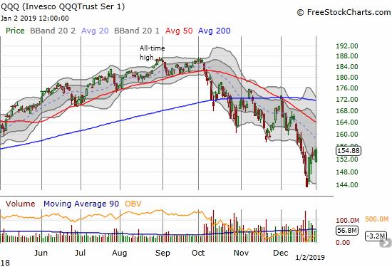 The Invesco QQQ Trust (QQQ) gapped down 2.2% and closed with a 0.4% gain.