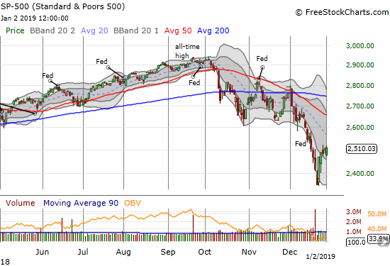 The S&P 500 (SPY) battled back from a gap down to close flat. Still, upward momentum seems to be waning.