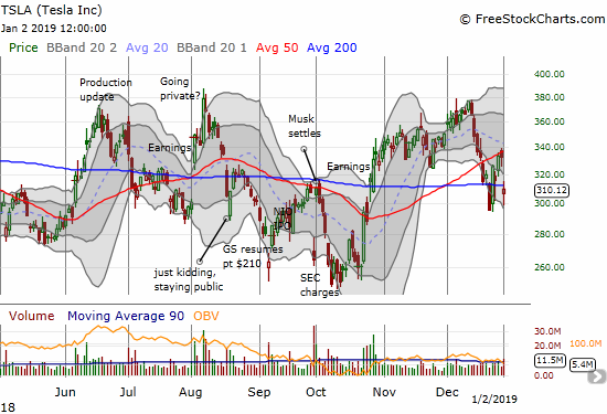 Tesla (TSLA) gapped down and closed at a 6.8% loss. The stock closed just below its 200DMA and above the last low. The stock looks set up for more churn.
