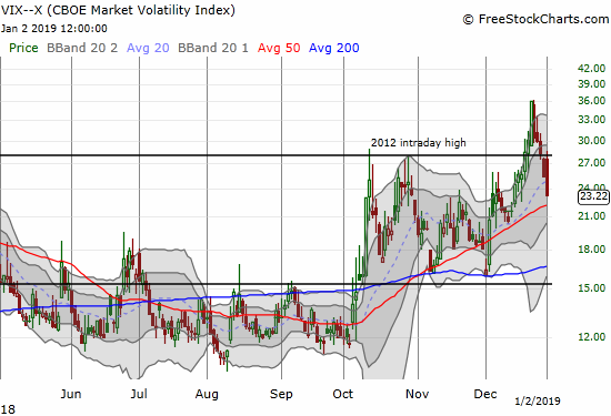 The volatility index, the VIX, lost 8.7%, a pretty large move given the S&P 500 only managed to close flat on the day.
