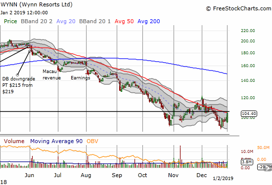 Wynn Resorts (WYNN) soared 5.6% but faded slightly off its high of the day to its downtrending 50DMA.