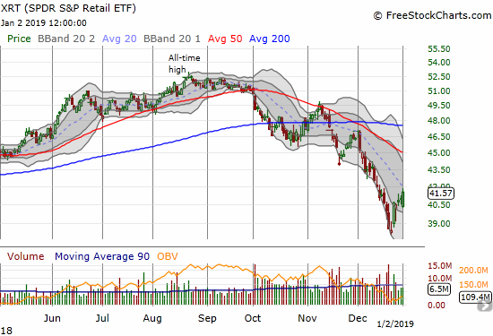 The SPDR S&P Retail ETF (XRT) gained 1.4% after gapping down. The end pattern is a kind of bullish engulfing.  Resistance at the downtrending 20DMA now looks ominous.