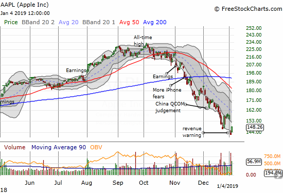Apple (AAPL) gapped up and kept powering higher for a 4.3% gain.