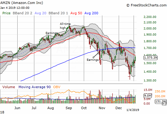 Amazon.com (AMZN) gained 5.0% after pulling back slightly from downtrending 50DMA resistance.