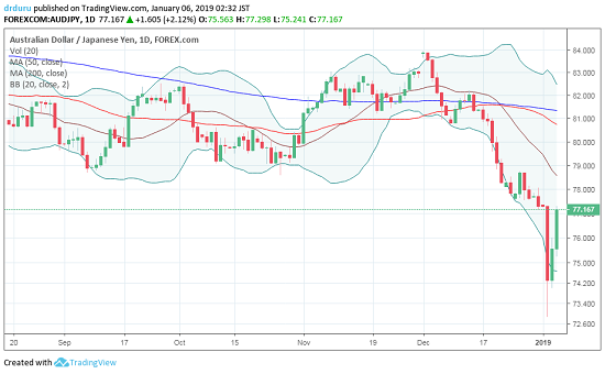 AUD/JPY took two days to completely reverse the loss from its flash crash. Can the upward momentum continue?