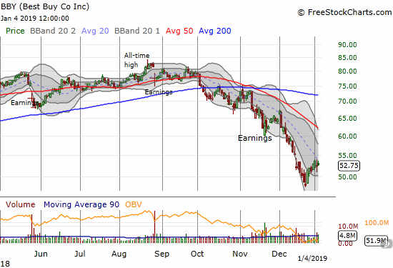 Best Buy (BBY) only gained 0.5% as its upward momentum from recent lows continues to wane.
