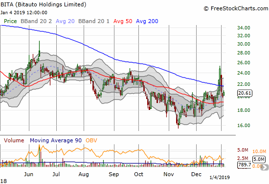 Bitauto (BITA) gained 3.1% in an attempt to stabilize at uptrending 20DMA support.
