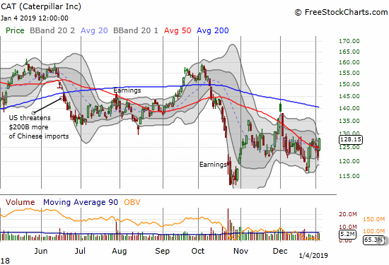 Caterpillar (CAT) gapped up and powered right through its 50DMA for a 5.5% gain.