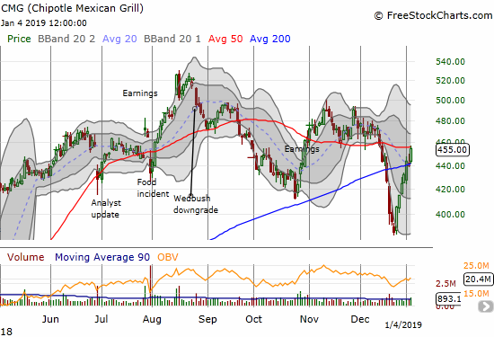 Chipotle Mexican Grill (CMG) confirmed its 200DMA breakout with a 3.5% gain but closed just under 50DMA resistance.