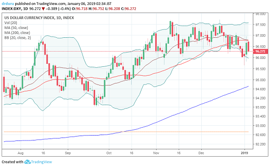 The U.S. dollar index (DXY) is slowly breaking down as it churns below its 50DMA
