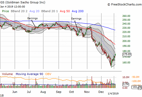 Goldman Sachs (GS) gained 3.3% with a clean clearing above its downtrending 20DMA resistance.
