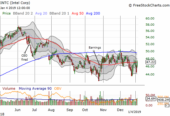 Intel (INTC) jumped 6.1% and closed just above its 50DMA and right at recent highs.
