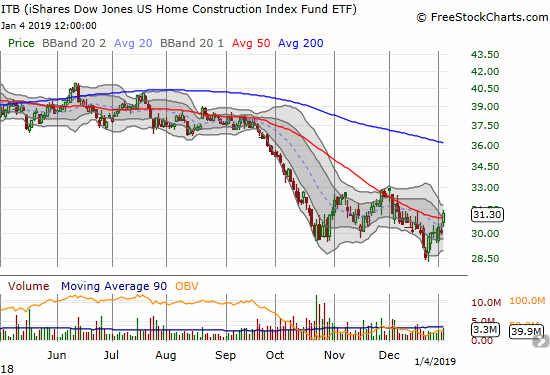 The iShares US Home Construction ETF (ITB) managed to breakout above its downtrending 50DMA resistance with a 4.1% gain.