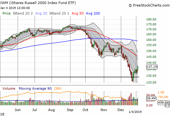 The iShares Russell 2000 ETF (IWM) gained 3.7% and closed just above its downtrending 20DMA.