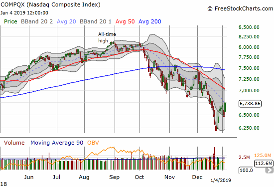 The NASDAQ gained 4.3% and closed on top of its downtrending 20DMA.