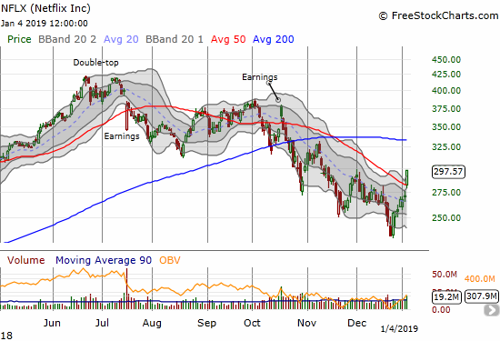 Netflix (NFLX) soared 9.7% on a picture-perfect breakout above its 50DMA and a close above its upper Bollinger Band.
