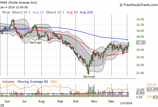 Pulte Home (PHM) gained 4.9% to a 4-month high and now sits just below 200DMA resistance.