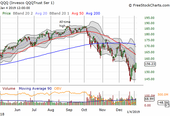 The Invesco QQQ Trust (QQQ) gained 4.3% to close just under its downtrending 20DMA.