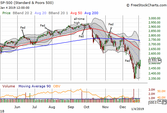 The S&P 500 (SPY) gained 3.4% and closed just under its downtrending 20DMA resistance.