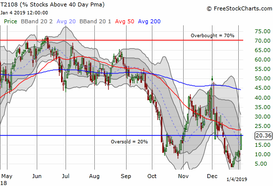 AT40 (T2108) surged to a 3-week high and created a V-shaped recovery from the depths of an extreme oversold period.