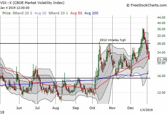 The volatility index resumed its plunge from the Christmas Eve peak. The VIX even closed below its own uptrending 50DMA.