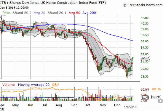 The iShares US Home Construction ETF (ITB) managed to close above its upper Bollinger Band (BB) for the second straight day as it faces a critical test of resistance from previous highs.