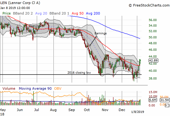 Lennar (LEN) started the week with a 50DMA breakout that helped confirm the 2016 low as approximate support.